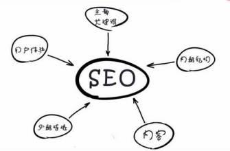 网站制作如何影响网站优化