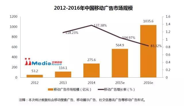 2012~2016年中国移动广告市场规模的变化图