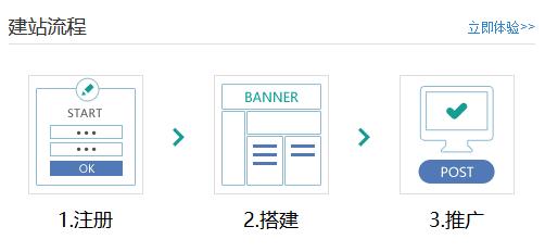 网站建设的流程