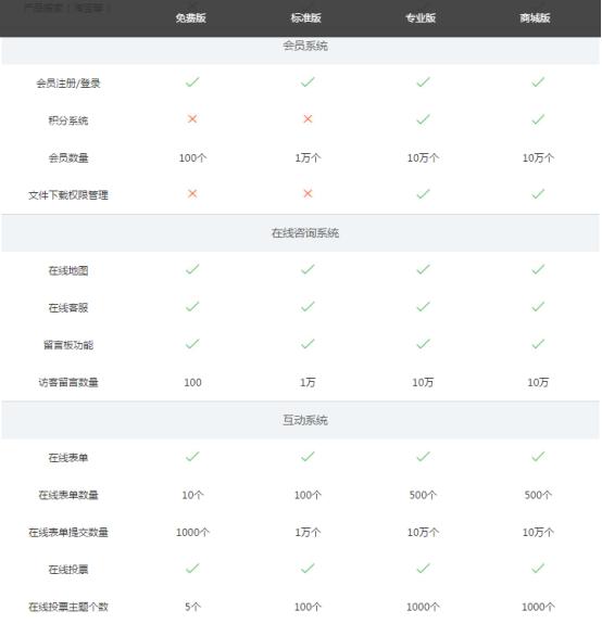 凡科网站模板功能介绍