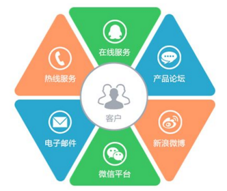 互动活动对用户服务的跟踪