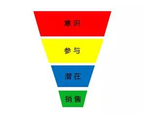 互动营销的漏斗模型