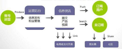 微营销变化发展