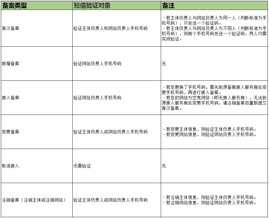 网站备案手机验证